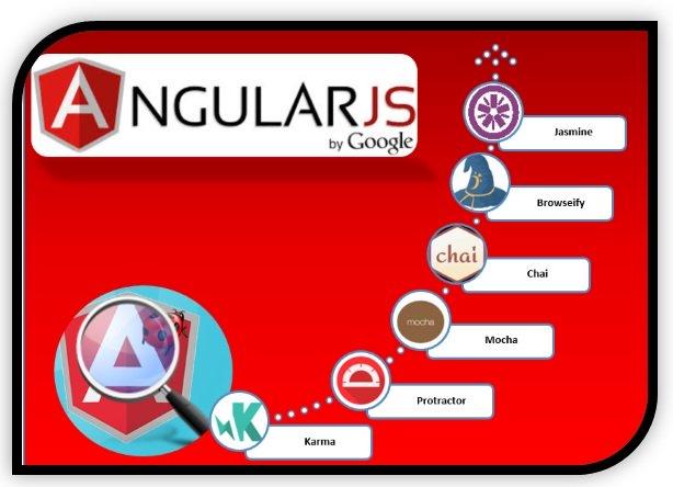 AngularJS Test Frameworks and Tools