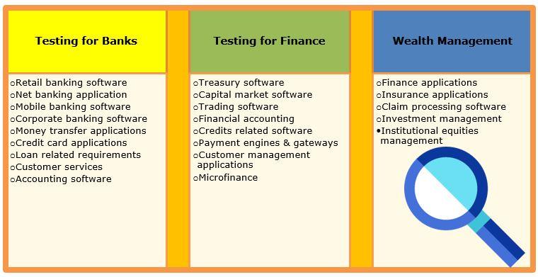 Testing for BFSI