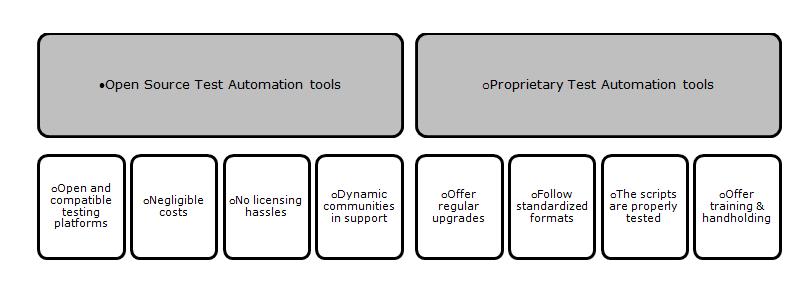 Choosing Test Automation Tool
